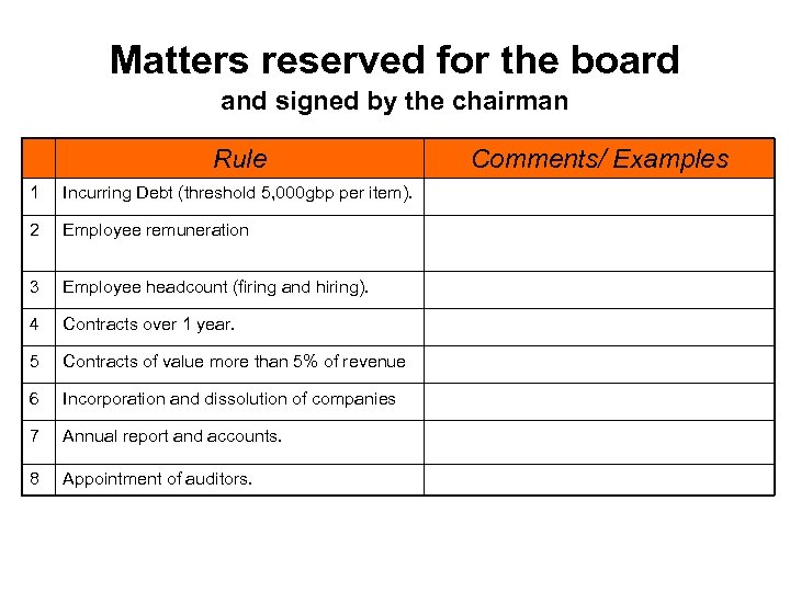 Matters reserved for the board and signed by the chairman Rule 1 Incurring Debt