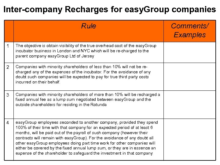 Inter-company Recharges for easy. Group companies Rule 1 The objective is obtain visibility of