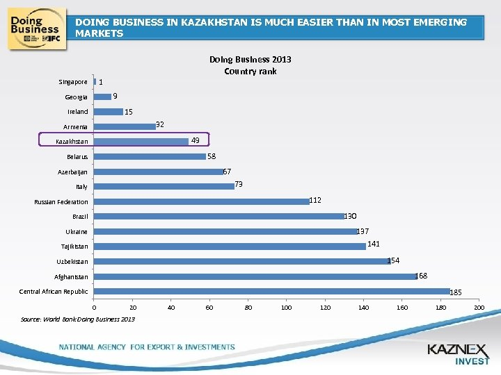 DOING BUSINESS IN KAZAKHSTAN IS MUCH EASIER THAN IN MOST EMERGING MARKETS Doing Business