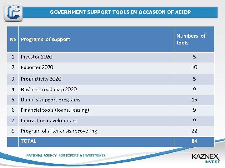 GOVERNMENT SUPPORT TOOLS IN OCCASION OF AIIDP № Programs of support Numbers of tools