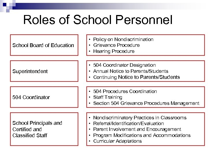 Roles of School Personnel School Board of Education • Policy on Nondiscrimination • Grievance
