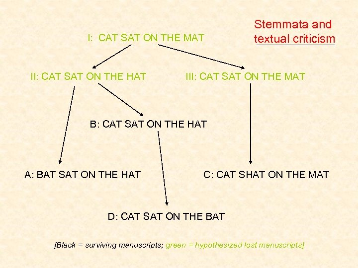 I: CAT SAT ON THE MAT II: CAT SAT ON THE HAT Stemmata and
