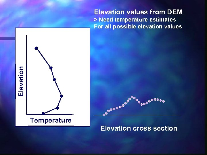 Elevation values from DEM Elevation > Need temperature estimates For all possible elevation values