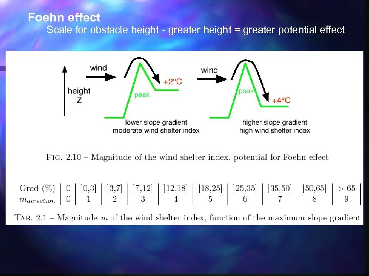 Foehn effect Scale for obstacle height - greater height = greater potential effect