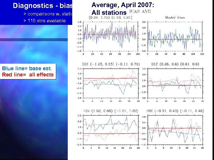 Diagnostics - biases > comparisons w. stations > 115 stns available Blue line= base