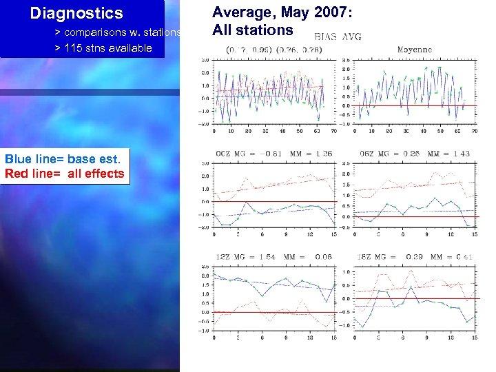 Diagnostics > comparisons w. stations > 115 stns available Blue line= base est. Red