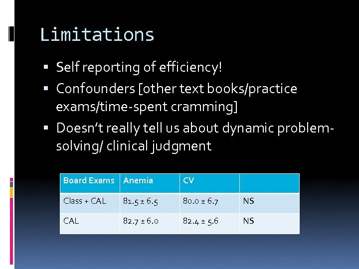 Limitations Self reporting of efficiency! Confounders [other text books/practice exams/time-spent cramming] Doesn't really tell