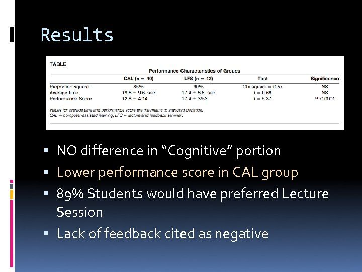 "Results NO difference in ""Cognitive"" portion Lower performance score in CAL group 89% Students"