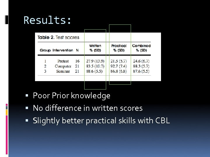 Results: Poor Prior knowledge No difference in written scores Slightly better practical skills with
