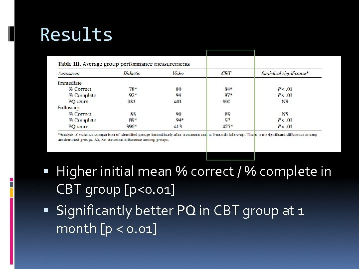 Results Higher initial mean % correct / % complete in CBT group [p<0. 01]