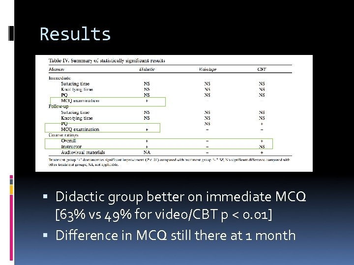Results Didactic group better on immediate MCQ [63% vs 49% for video/CBT p <