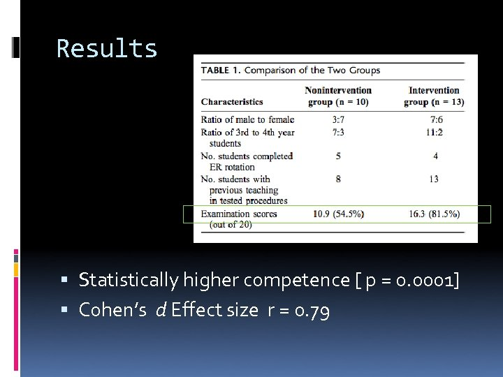 Results Statistically higher competence [ p = 0. 0001] Cohen's d Effect size r