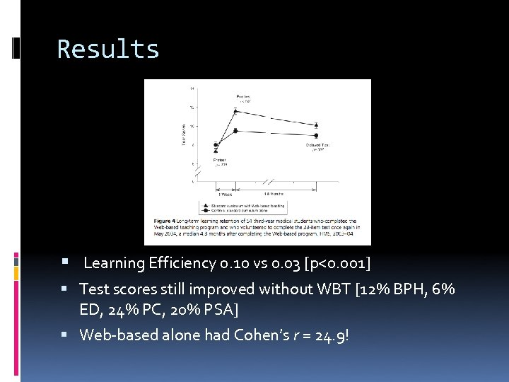 Results Learning Efficiency 0. 10 vs 0. 03 [p<0. 001] Test scores still improved