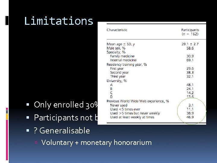 Limitations Only enrolled 30% [550 eligible] Participants not blinded to hypothesis ? Generalisable Voluntary