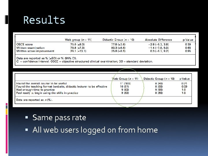 Results Same pass rate All web users logged on from home