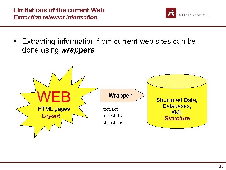 Limitations of the current Web Extracting relevant information • Extracting information from current web