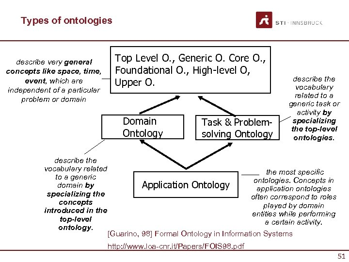 Types of ontologies describe very general concepts like space, time, event, which are independent