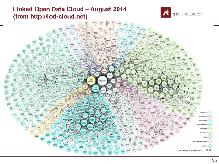 Linked Open Data Cloud – August 2014 (from http: //lod-cloud. net) 56