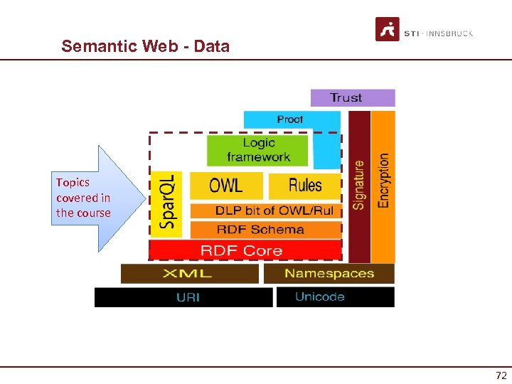 Semantic Web - Data Topics covered in the course 72