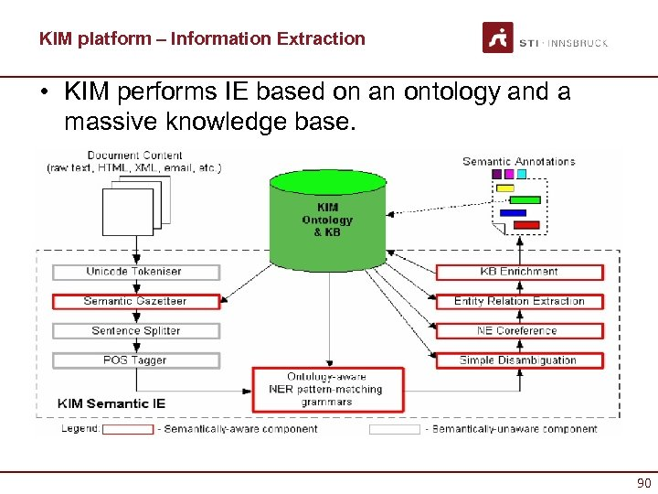KIM platform – Information Extraction • KIM performs IE based on an ontology and