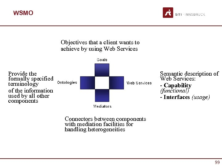 WSMO Objectives that a client wants to achieve by using Web Services Provide the