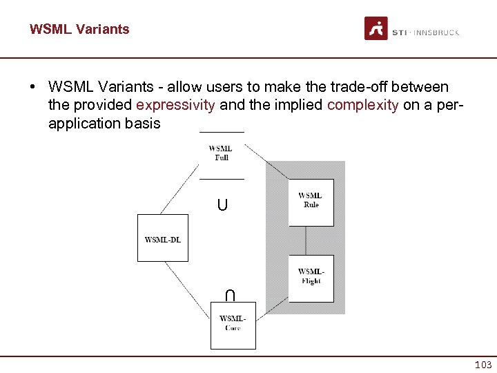 WSML Variants • WSML Variants - allow users to make the trade-off between the