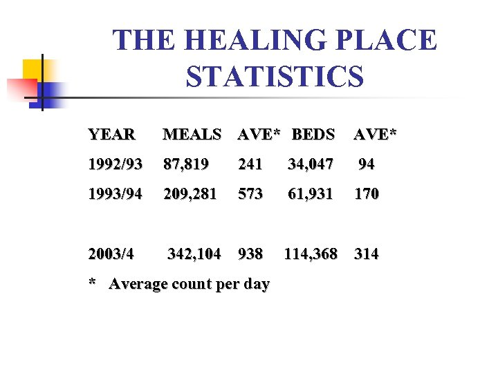 THE HEALING PLACE STATISTICS YEAR MEALS AVE* BEDS AVE* 1992/93 87, 819 241 34,