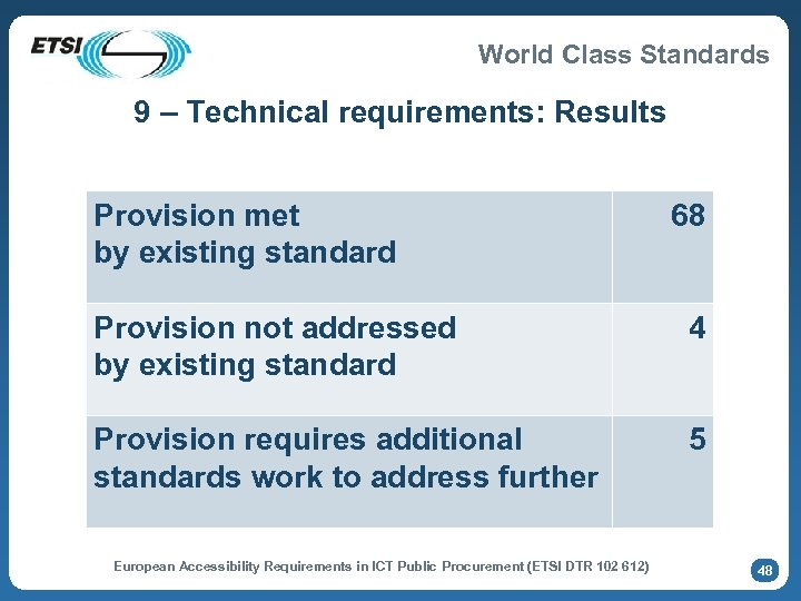 World Class Standards 9 – Technical requirements: Results Provision met by existing standard 68