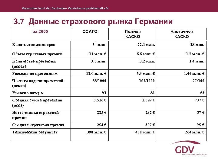 Gesamtverband der Deutschen Versicherungswirtschaft e. V. 3. 7 Данные страхового рынка Германии за 2005