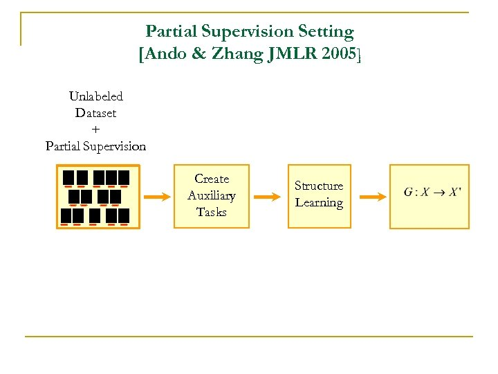 Partial Supervision Setting [Ando & Zhang JMLR 2005] Unlabeled Dataset + Partial Supervision Create