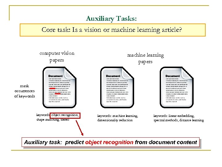 Auxiliary Tasks: Core task: Is a vision or machine learning article? computer vision papers