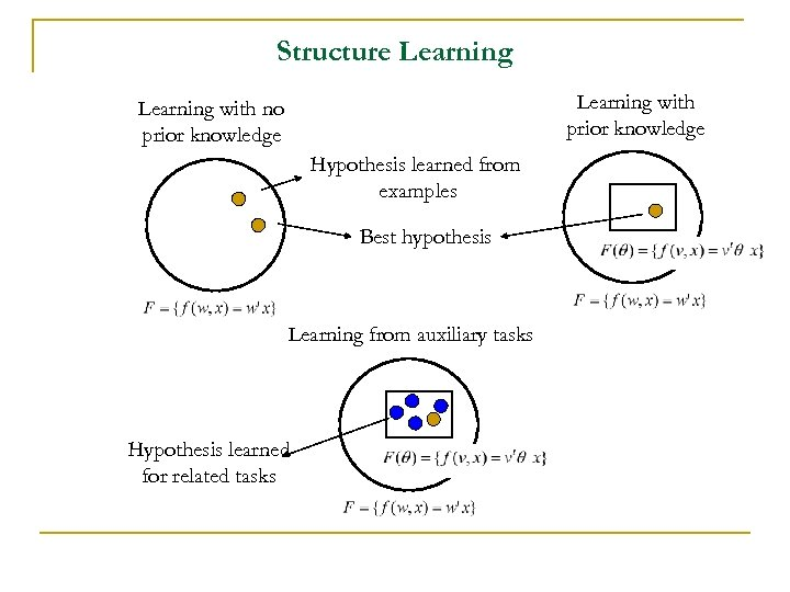 Structure Learning with prior knowledge Learning with no prior knowledge Hypothesis learned from examples