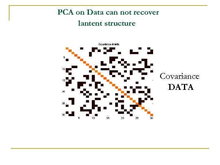 PCA on Data can not recover lantent structure Covariance DATA