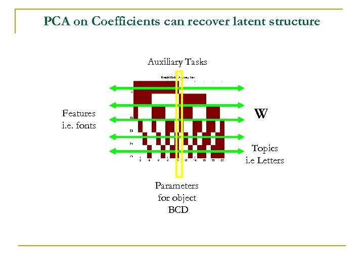 PCA on Coefficients can recover latent structure Auxiliary Tasks W Features i. e. fonts