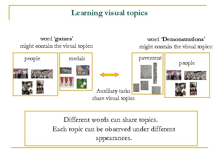 Learning visual topics word 'games' might contain the visual topics: people word 'Demonstrations' might