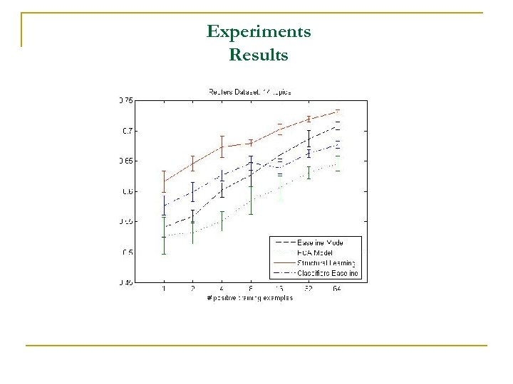 Experiments Results