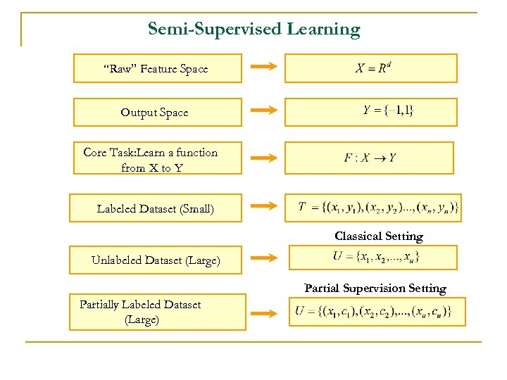 "Semi-Supervised Learning ""Raw"" Feature Space Output Space Core Task: Learn a function from X"
