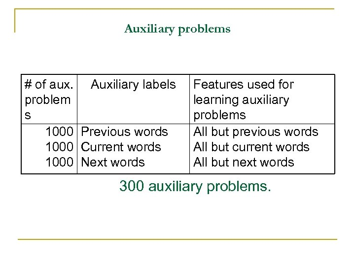 Auxiliary problems # of aux. Auxiliary labels problem s 1000 Previous words 1000 Current
