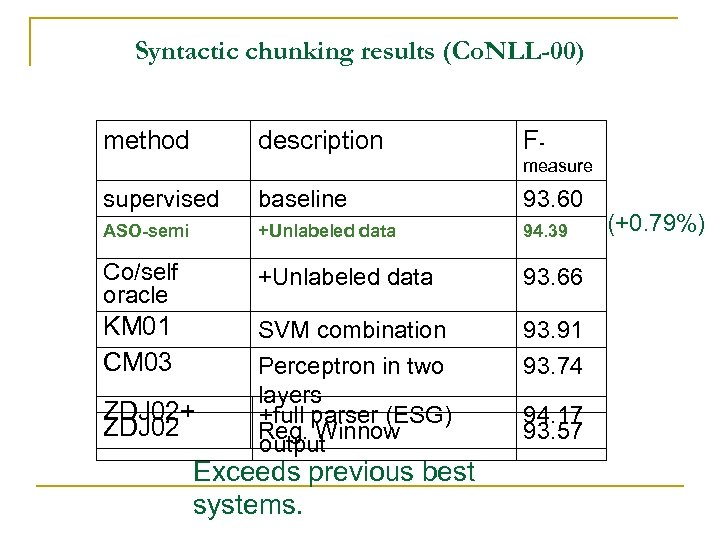 Syntactic chunking results (Co. NLL-00) method description Fmeasure supervised baseline 93. 60 ASO-semi +Unlabeled