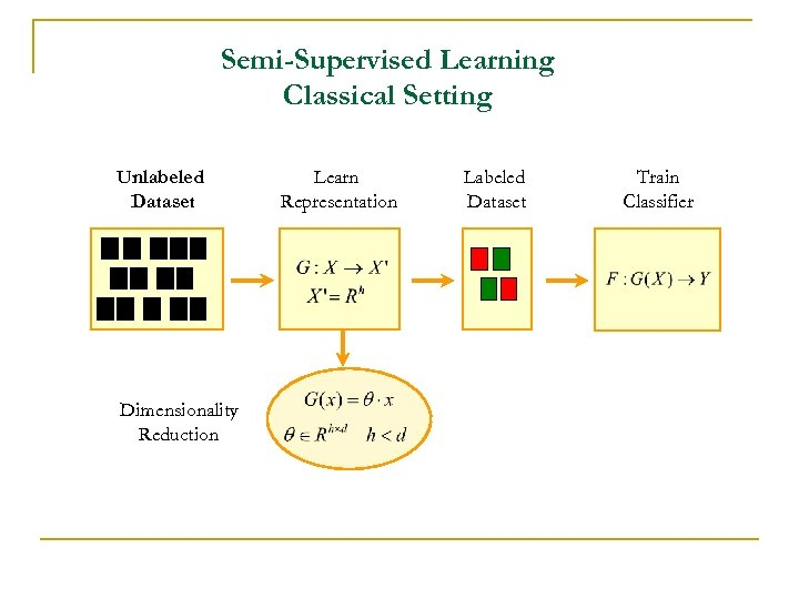 Semi-Supervised Learning Classical Setting Unlabeled Dataset Dimensionality Reduction Learn Representation Labeled Dataset Train Classifier