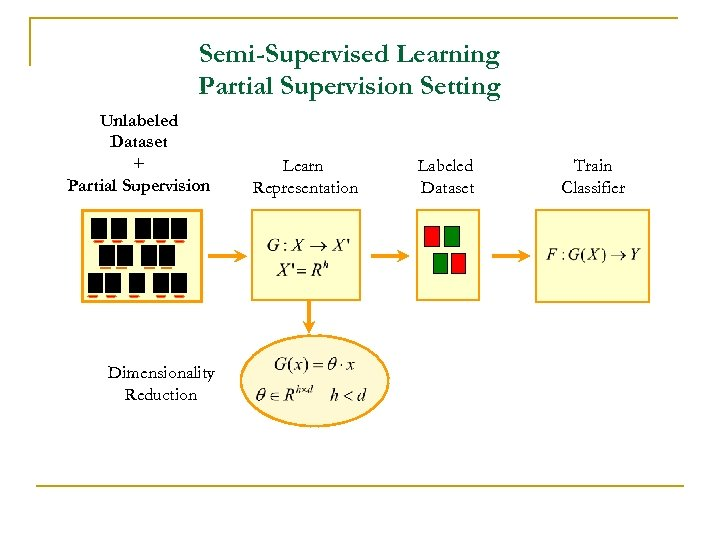 Semi-Supervised Learning Partial Supervision Setting Unlabeled Dataset + Partial Supervision Dimensionality Reduction Learn Representation