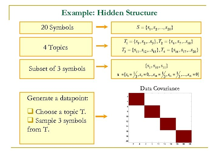 Example: Hidden Structure 20 Symbols 4 Topics Subset of 3 symbols Data Covariance Generate