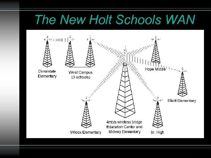 The New Holt Schools WAN