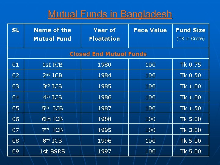 Mutual Funds in Bangladesh SL Name of the Year of Mutual Fund Face Value