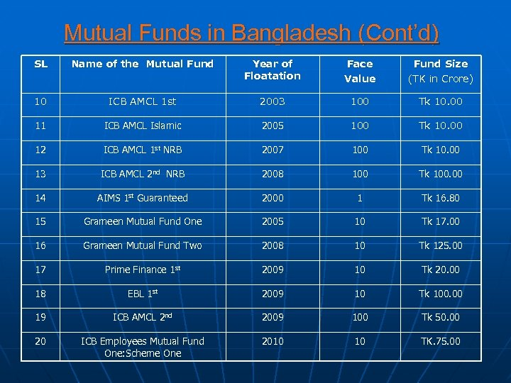 Mutual Funds in Bangladesh (Cont'd) SL Name of the Mutual Fund Year of Floatation