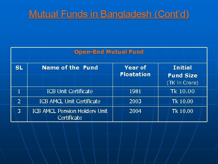 Mutual Funds in Bangladesh (Cont'd) Open-End Mutual Fund SL Name of the Fund Year