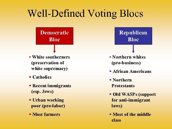 Well-Defined Voting Blocs Democratic Bloc § White southerners (preservation of white supremacy) § Catholics