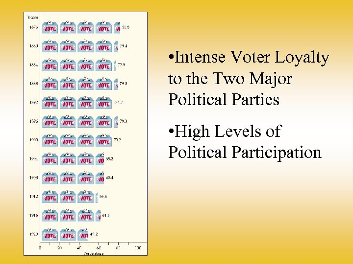 • Intense Voter Loyalty to the Two Major Political Parties • High Levels