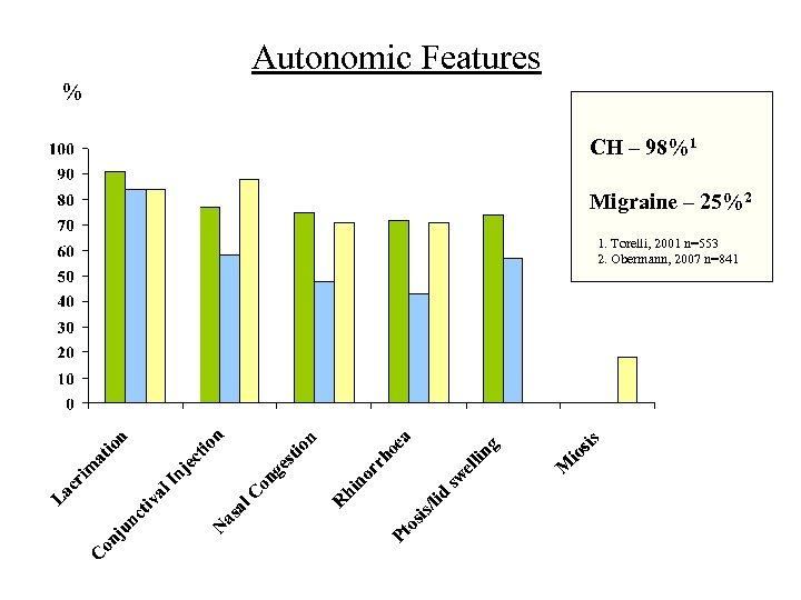 Autonomic Features % CH – 98%1 Migraine – 25%2 1. Torelli, 2001 n=553 2.