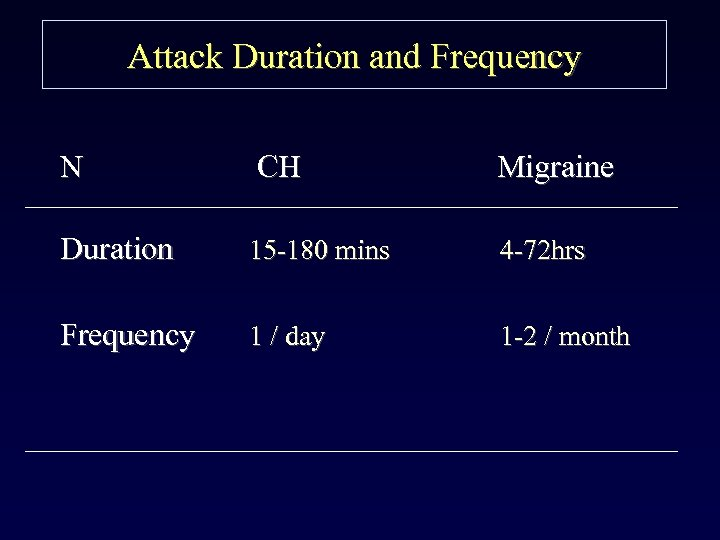 Attack Duration and Frequency N CH Migraine Duration 15 -180 mins 4 -72 hrs